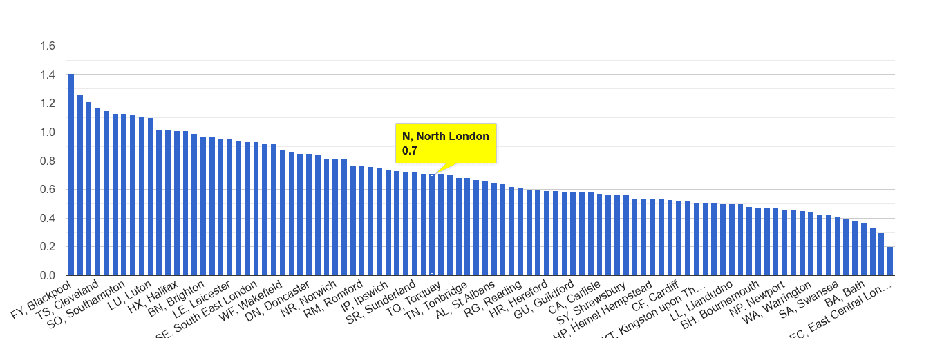 North London possession of weapons crime rate rank