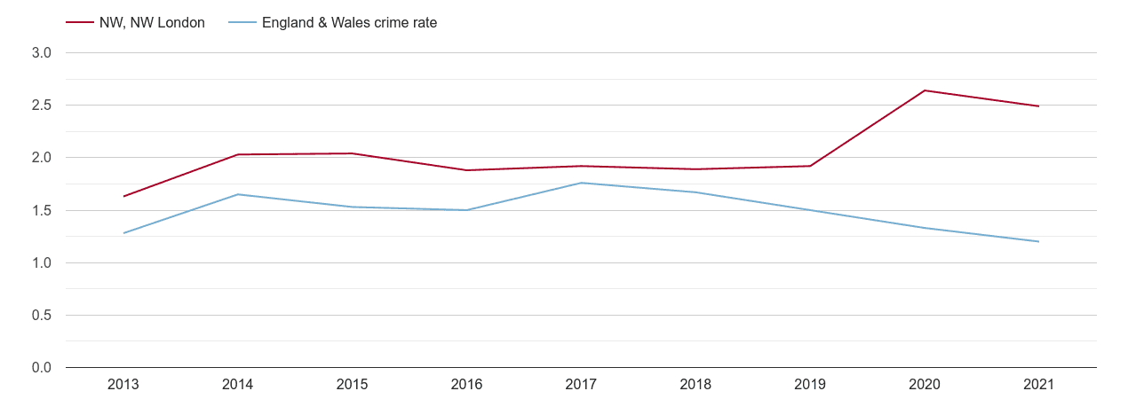 North West London bicycle theft crime rate