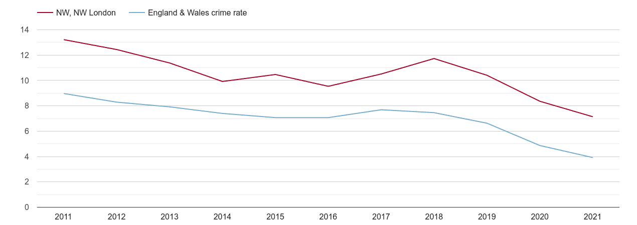 North West London burglary crime rate