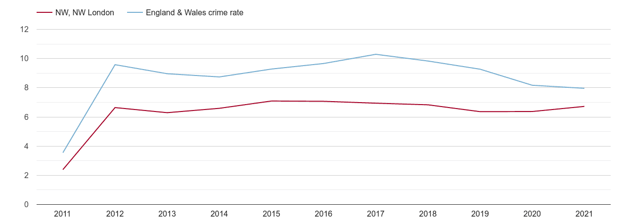 North West London criminal damage and arson crime rate