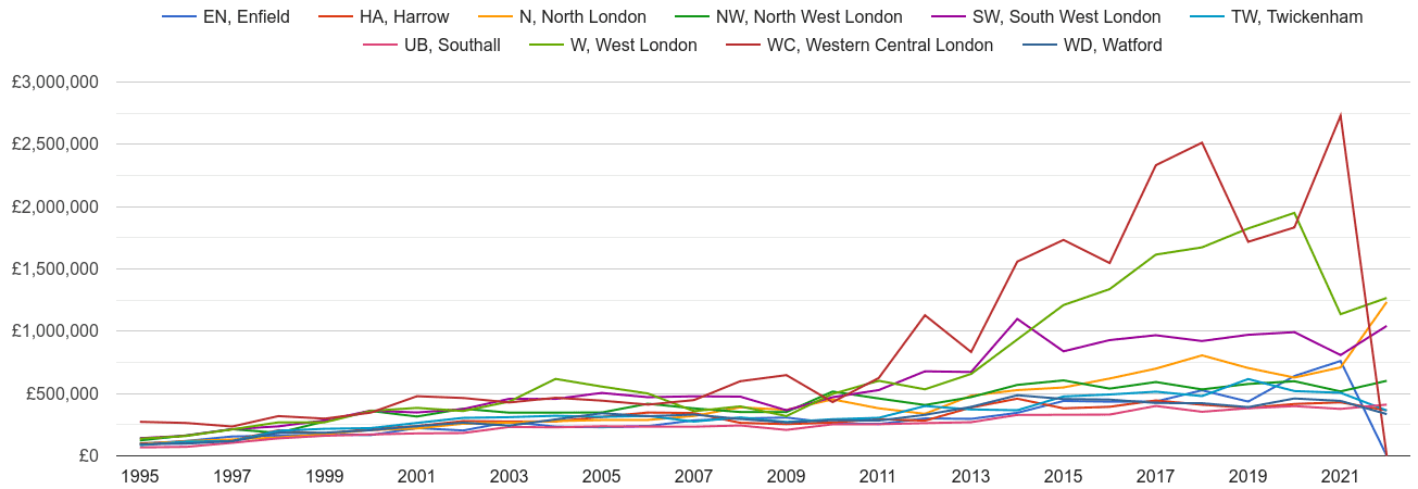 North West London new home prices and nearby areas