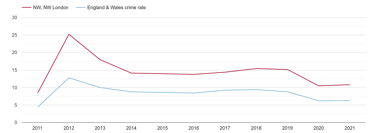 North West London other theft crime rate