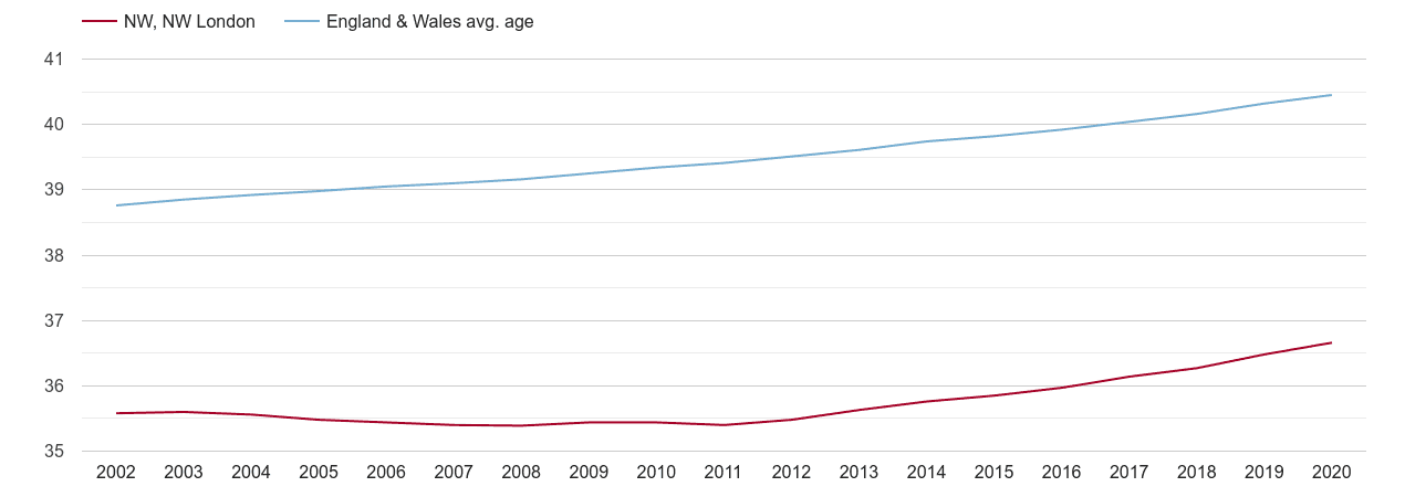 North West London population average age by year