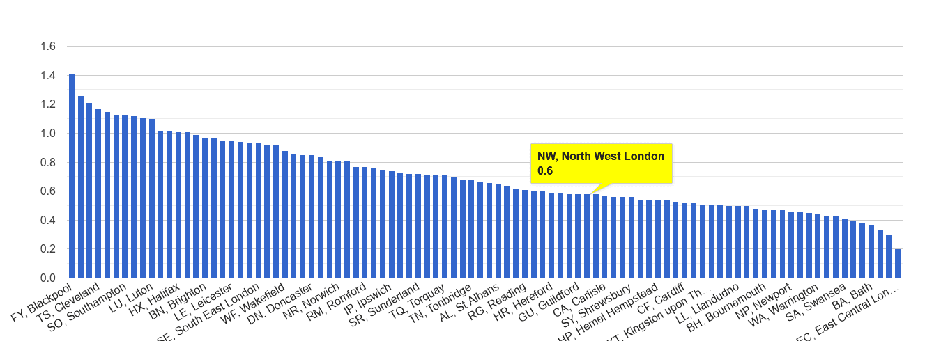 North West London possession of weapons crime rate rank