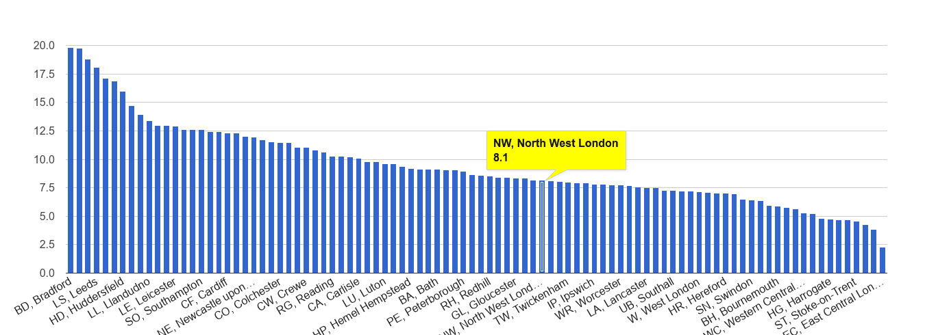 North West London public order crime rate rank
