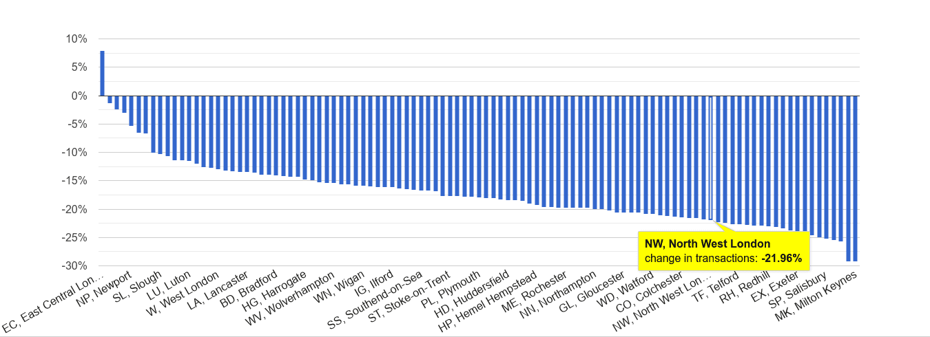 North West London sales volume change rank
