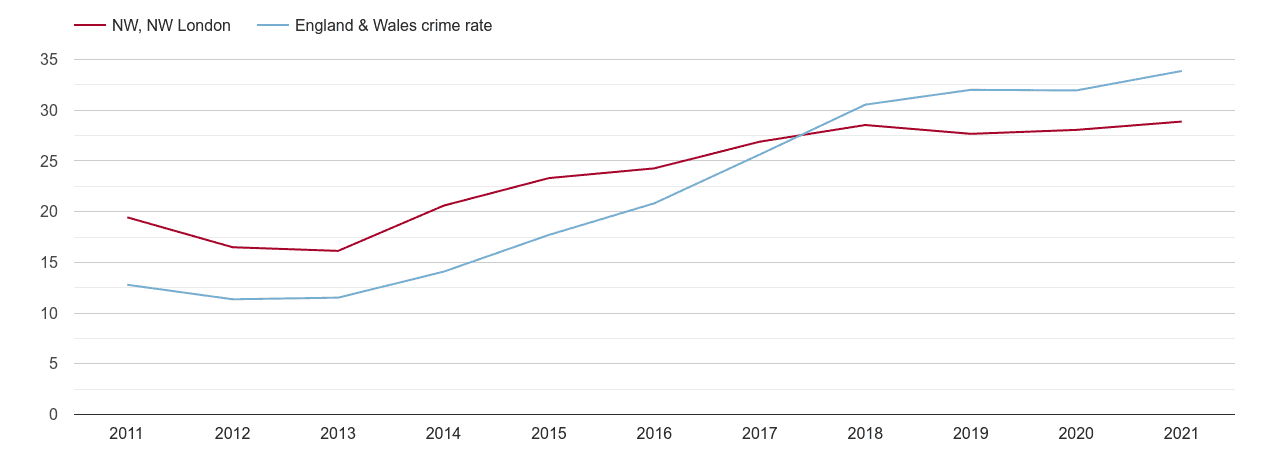 North West London violent crime rate