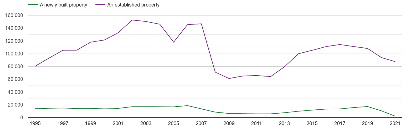 North West annual sales of new homes and older homes
