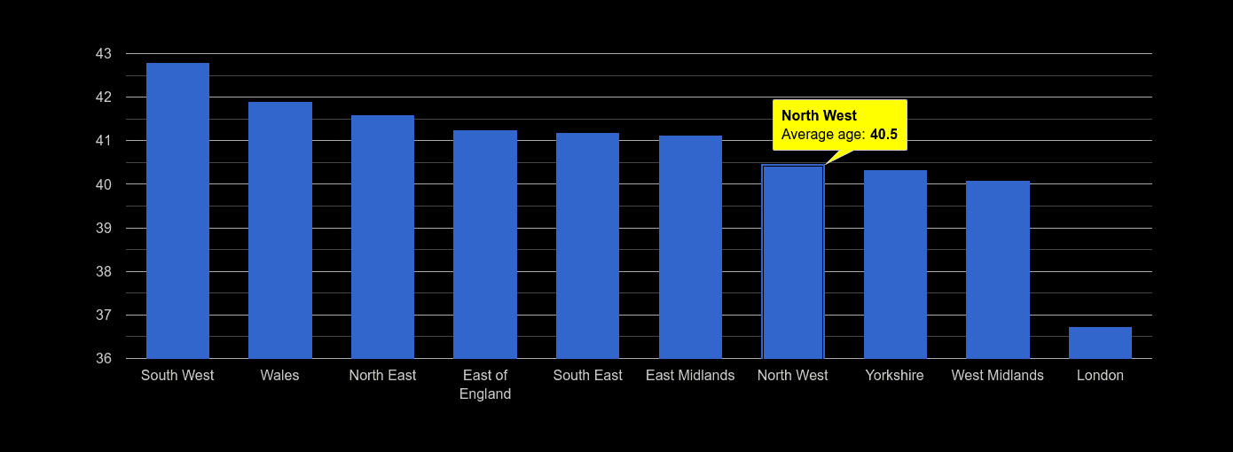 North West average age rank by year
