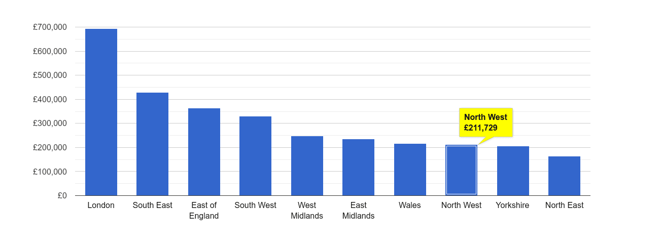 North West house price rank