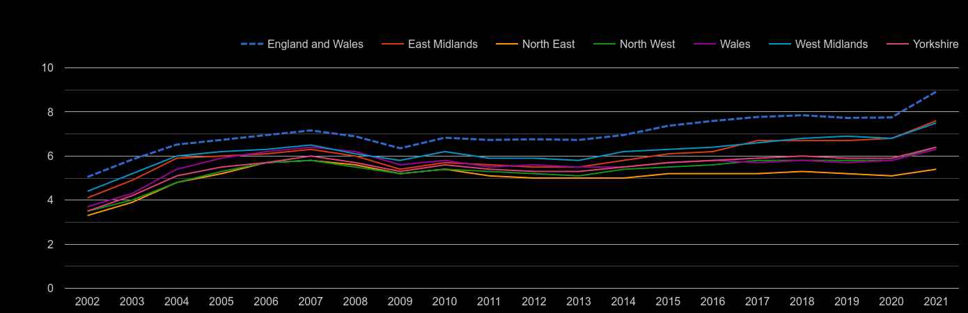 North West house price to earnings ratio history