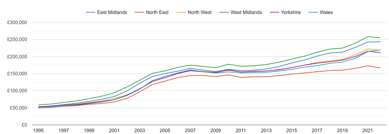 North West house prices and nearby regions