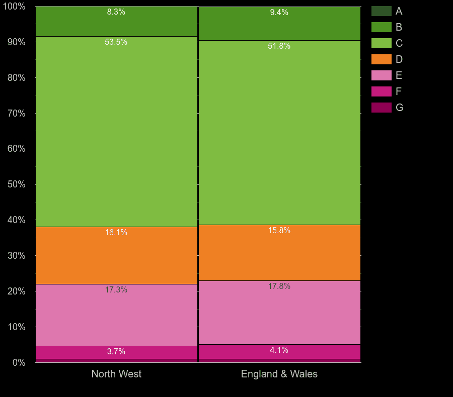 North West houses by energy rating