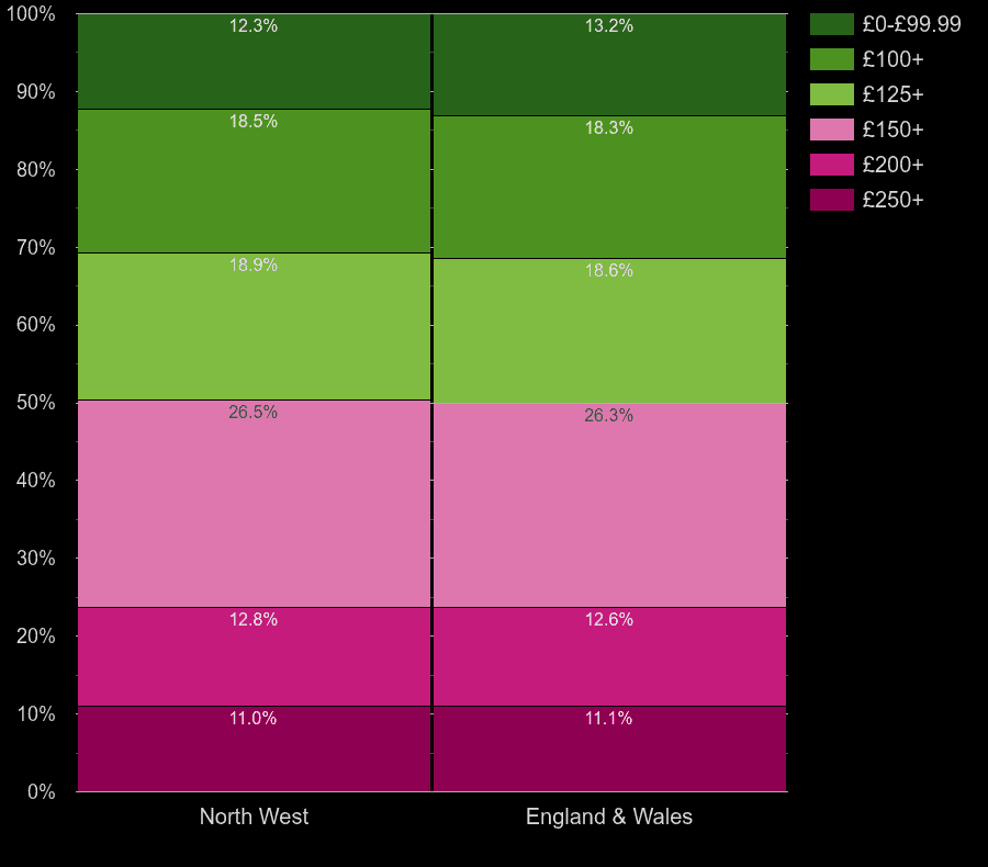 North West houses by heating cost per room