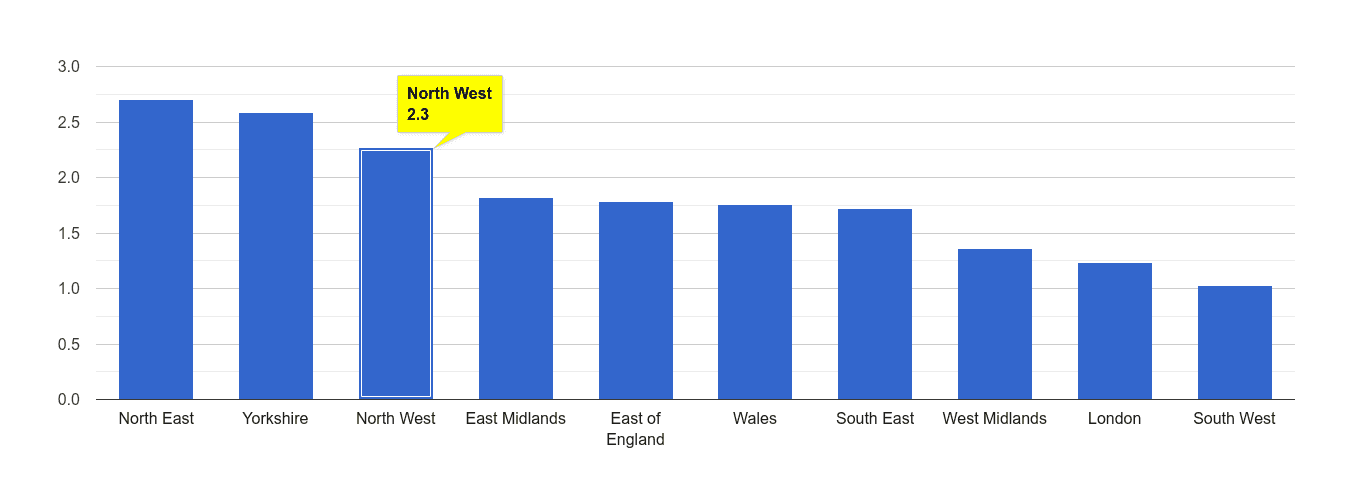 North West other crime rate rank