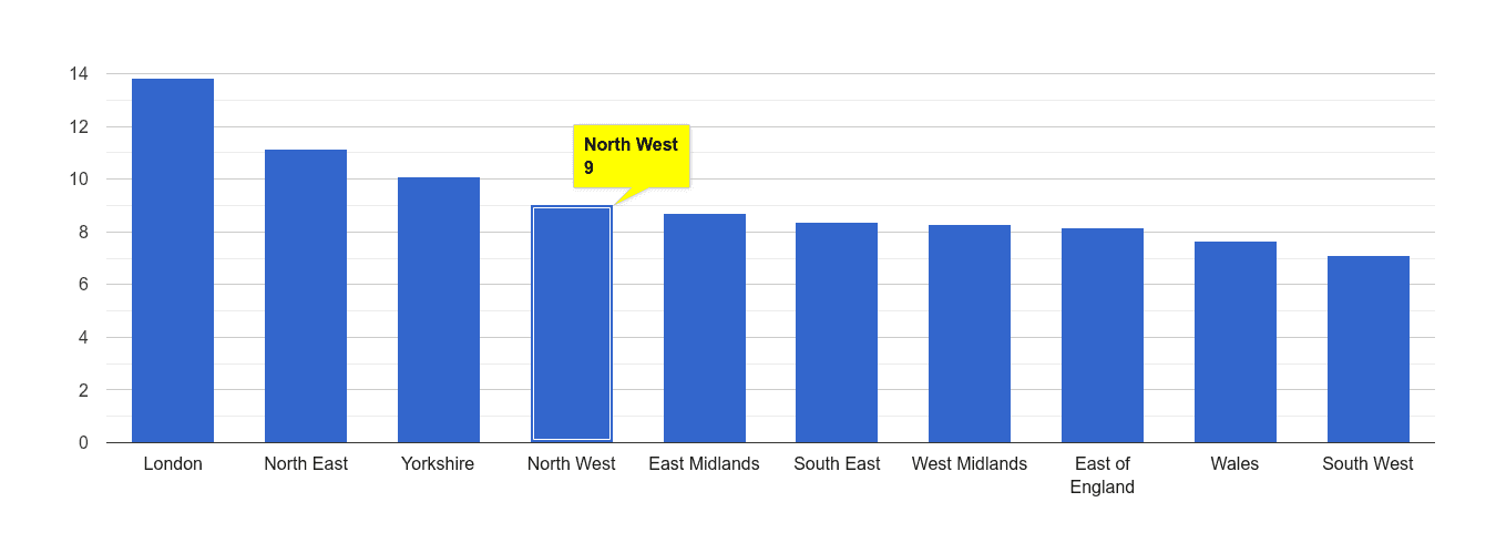 North West other theft crime rate rank