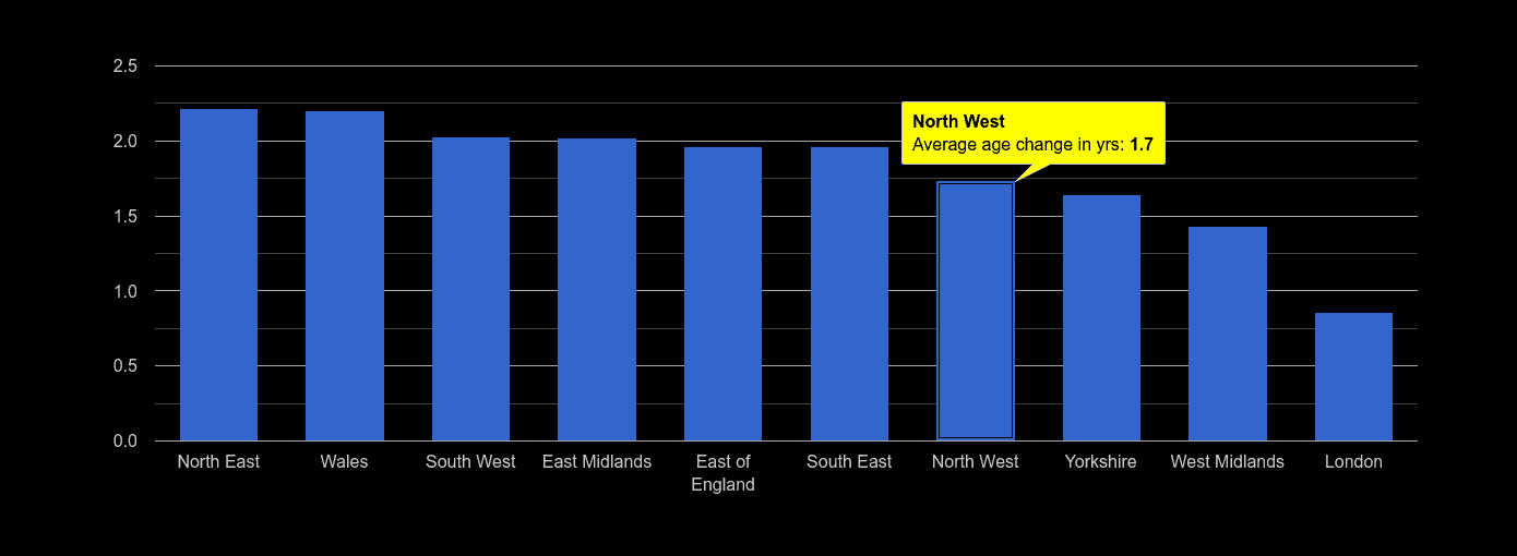 North West population average age change rank by year