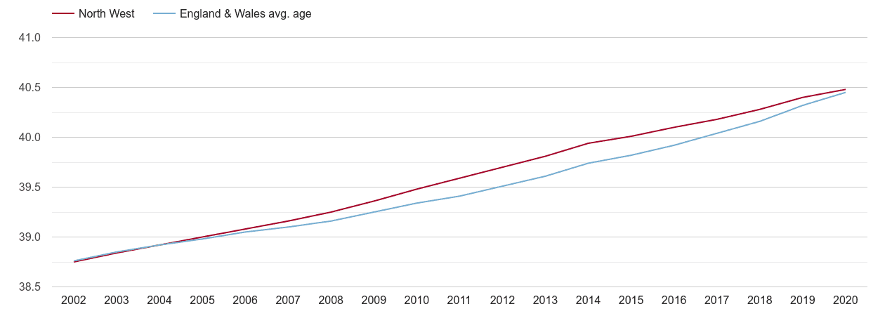North West population average age by year