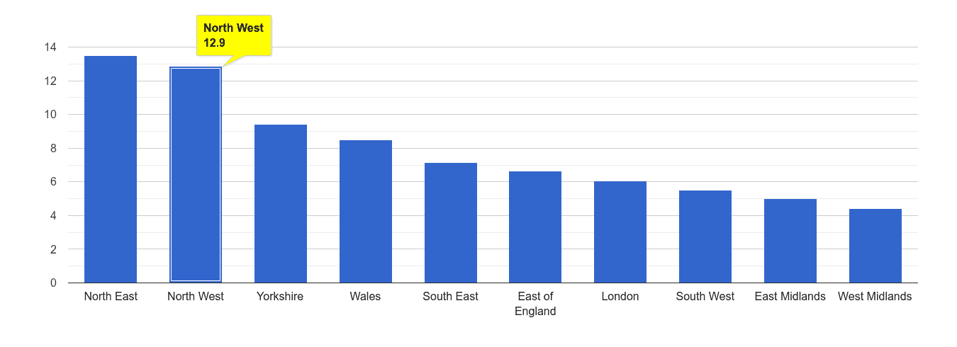 North West public order crime rate rank