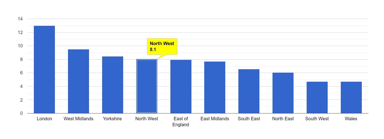 North West vehicle crime rate rank