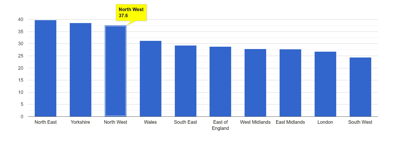 North West violent crime rate rank