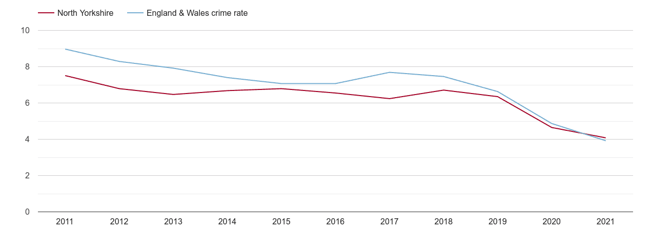 North Yorkshire burglary crime rate