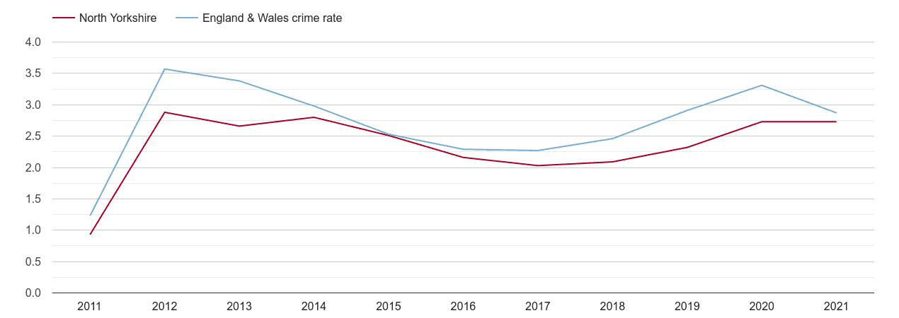 North Yorkshire drugs crime rate