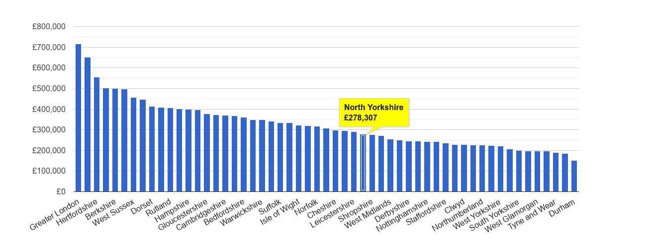North Yorkshire house price rank
