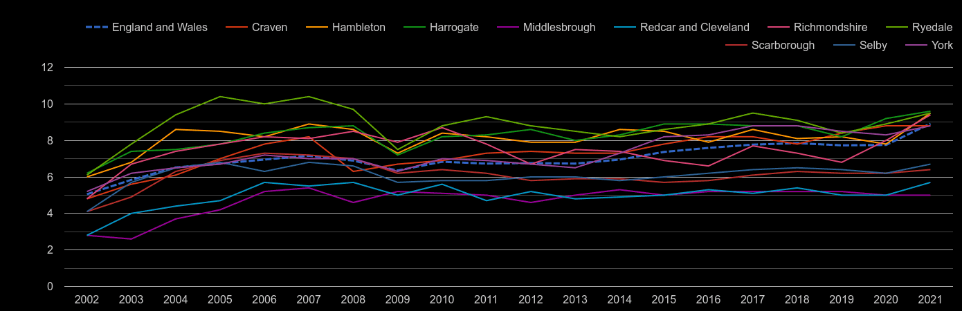 North Yorkshire house price to earnings ratio history