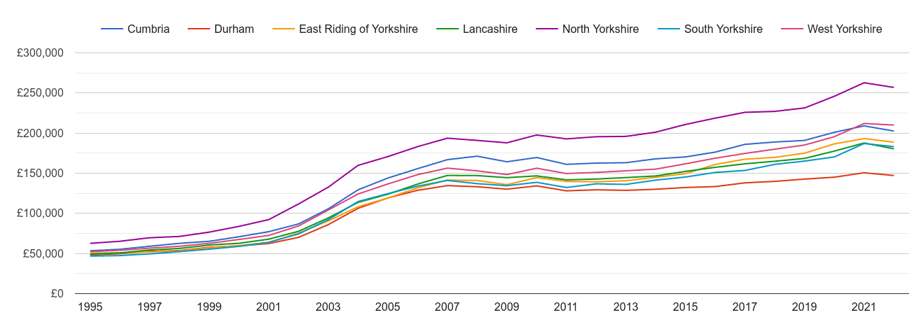 North Yorkshire house prices and nearby counties