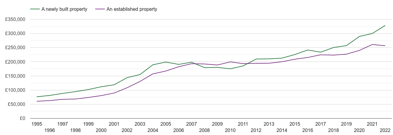 North Yorkshire house prices new vs established