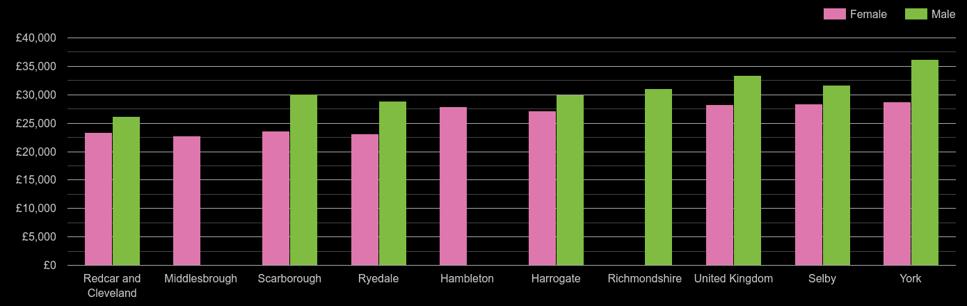 North Yorkshire median salary comparison by sex
