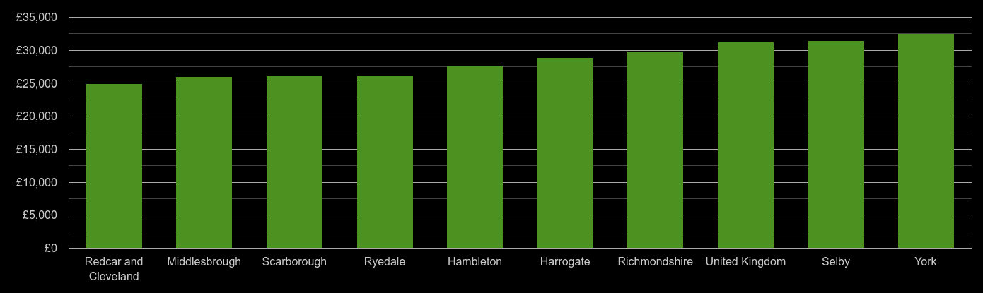 North Yorkshire median salary comparison