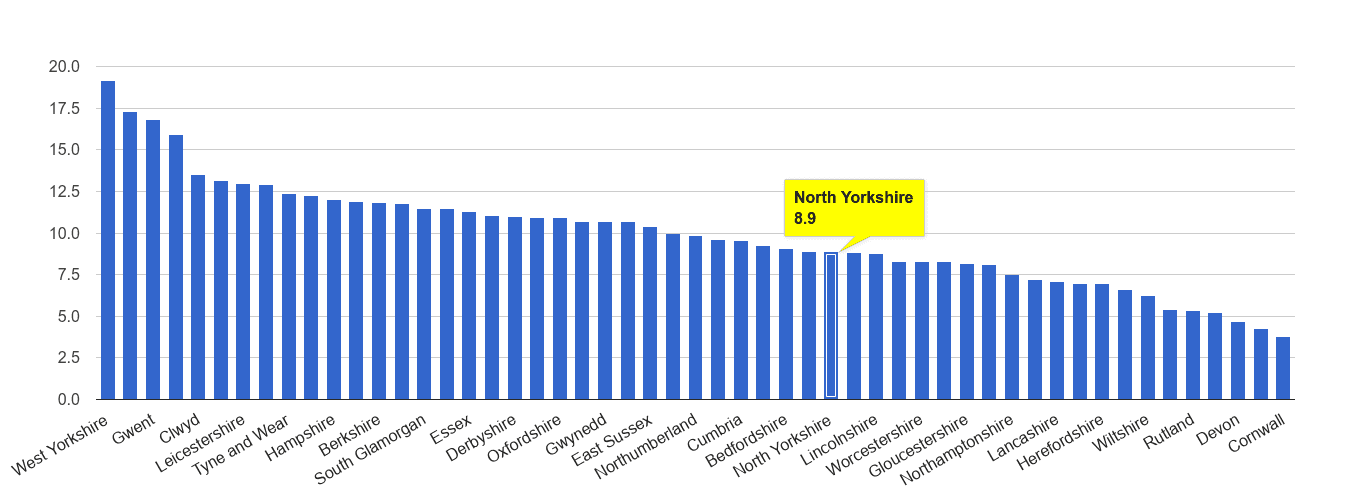 North Yorkshire public order crime rate rank