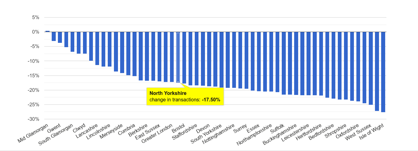 North Yorkshire sales volume change rank