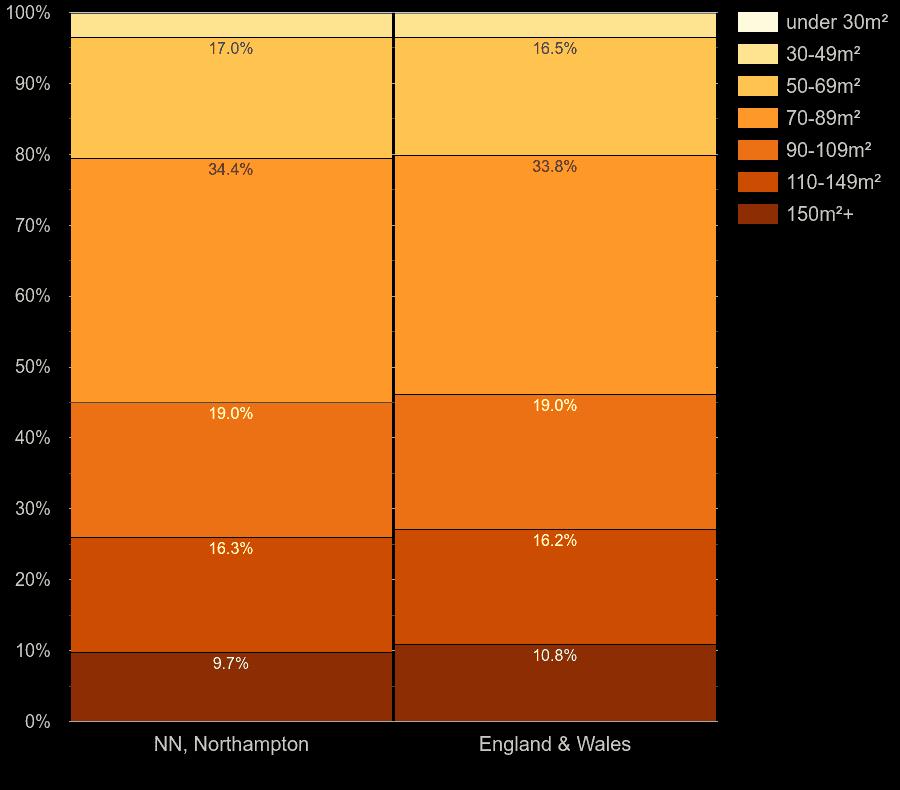 Northampton houses by floor area size