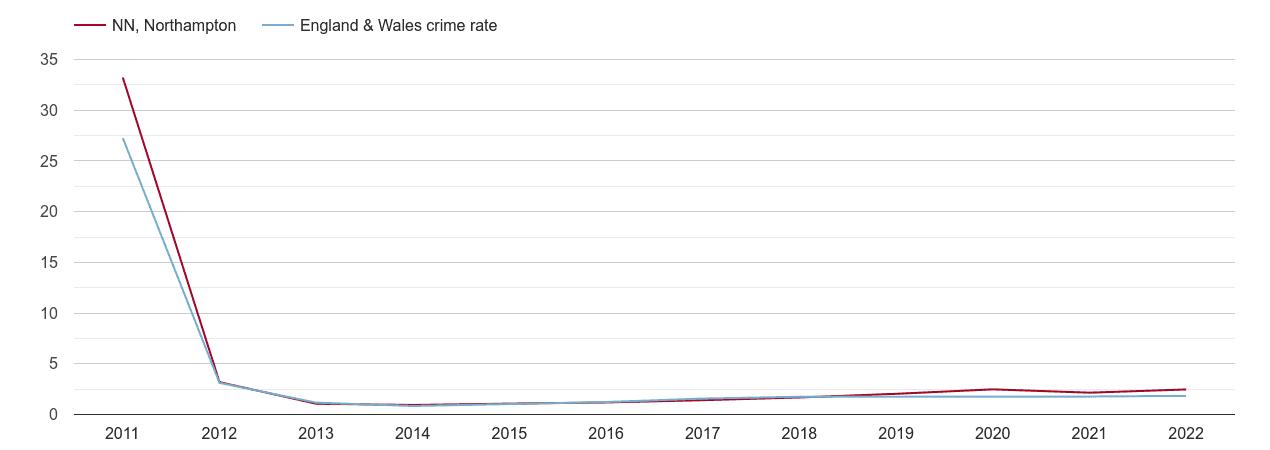 Northampton other crime rate
