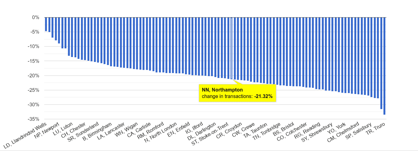 Northampton sales volume change rank