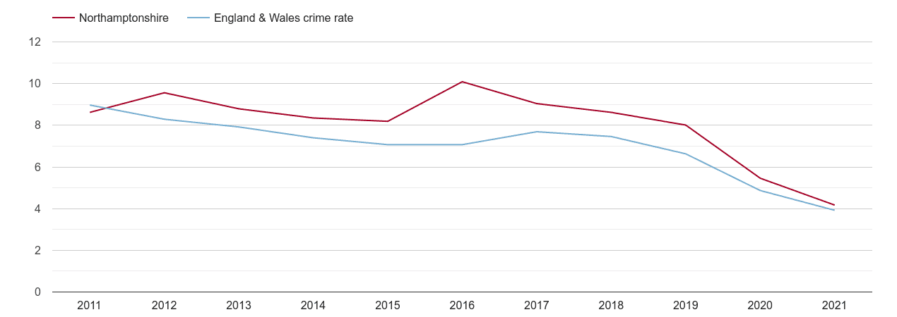 Northamptonshire burglary crime rate