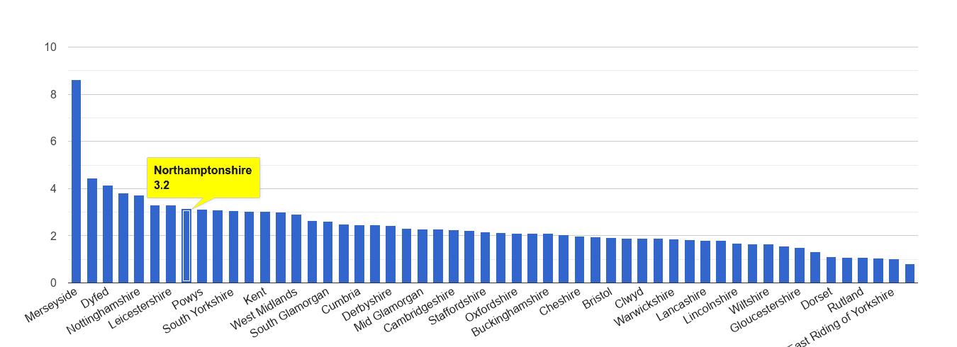 Northamptonshire drugs crime rate rank