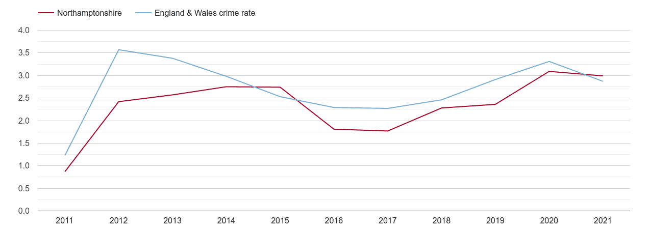 Northamptonshire drugs crime rate