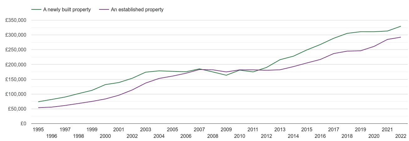 Northamptonshire house prices new vs established