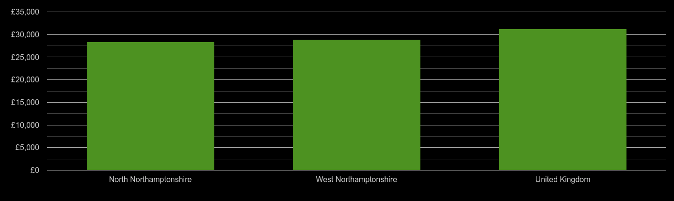 Northamptonshire median salary comparison