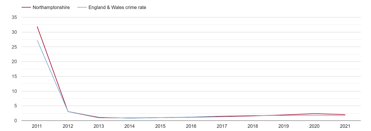 Northamptonshire other crime rate