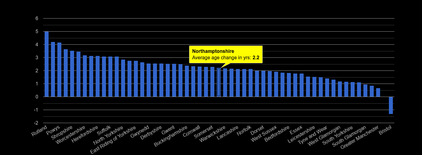 Northamptonshire population average age change rank by year
