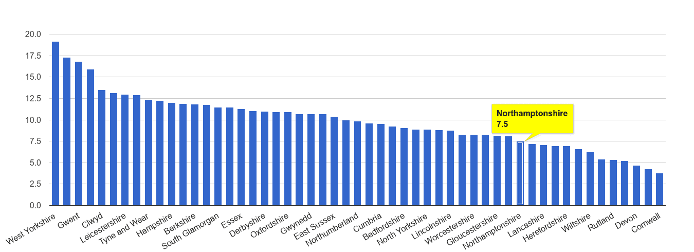 Northamptonshire public order crime rate rank