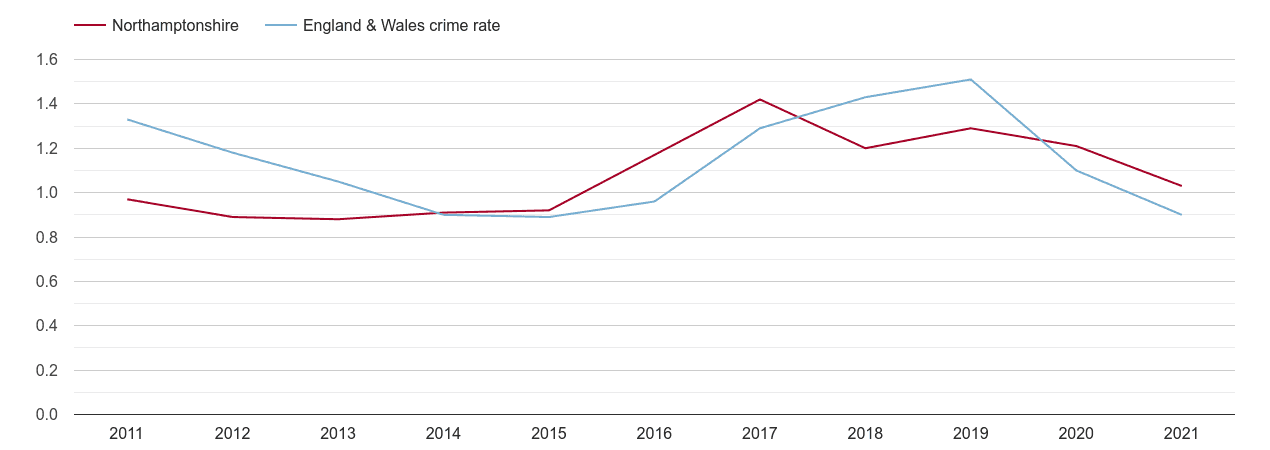Northamptonshire robbery crime rate