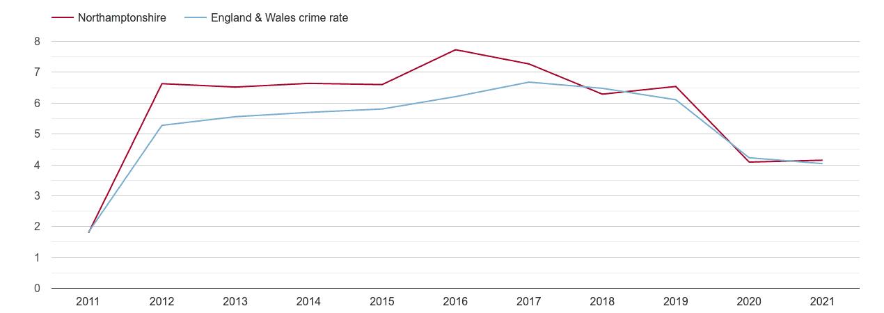 Northamptonshire shoplifting crime rate