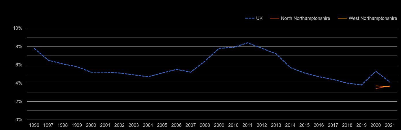 Northamptonshire unemployment rate by year
