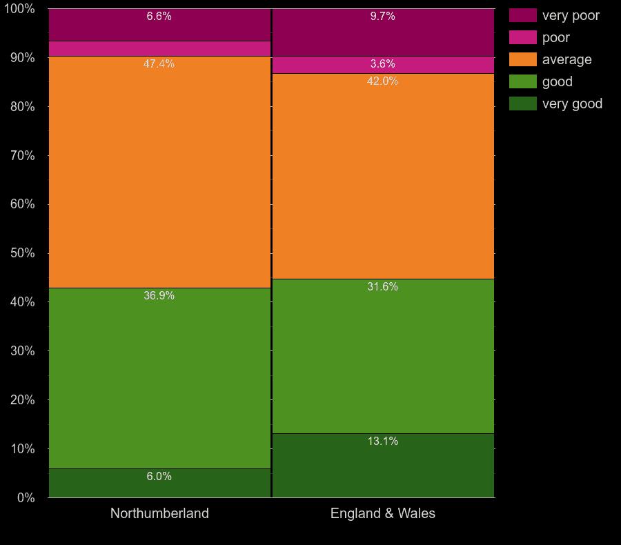 Northumberland flats by windows energy efficiency